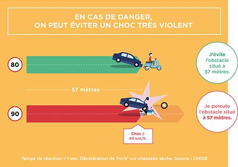 Infographie freinage d'urgence