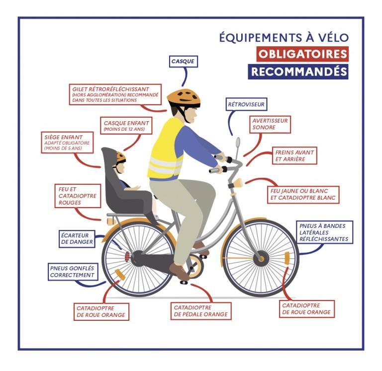 Équipements obligatoires et recommandés à vélo