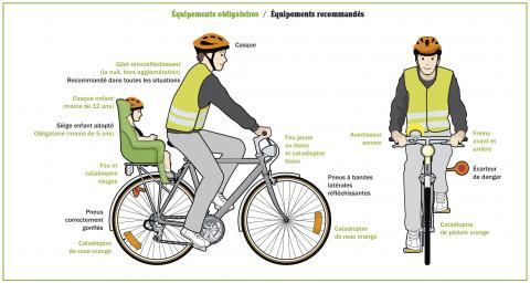 image représentant les équipements obligatoires et conseillés à vélo